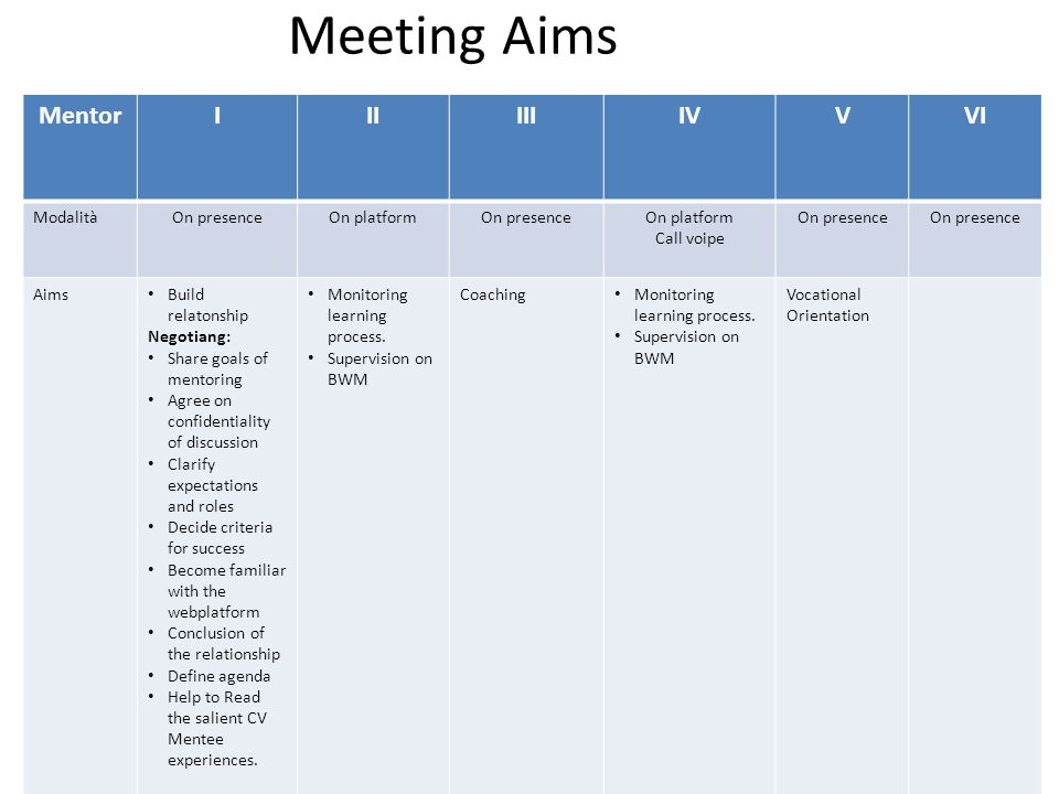 Meeting Aims MentorIIIIIIIVVVI ModalitàOn presenceOn platformOn presenceOn platform Call voipe On presence Aims Build relatonship Negotiang: Share goals of mentoring Agree on confidentiality of discussion Clarify expectations and roles Decide criteria for success Become familiar with the webplatform Conclusion of the relationship Define agenda Help to Read the salient CV Mentee experiences.