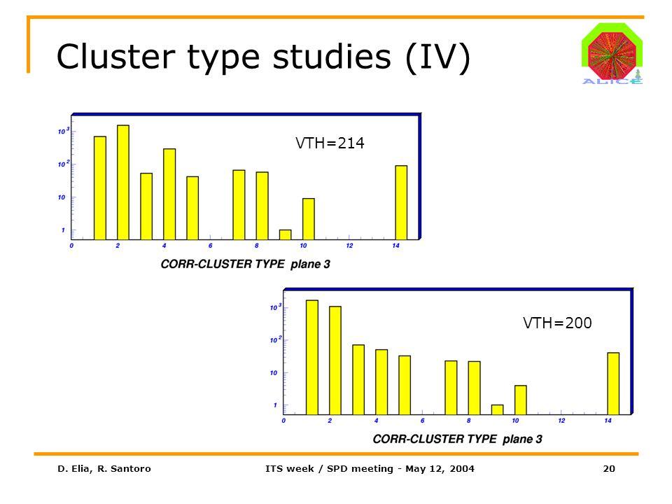 D. Elia, R. SantoroITS week / SPD meeting - May 12, 200420 Cluster type studies (IV) VTH=214 VTH=200