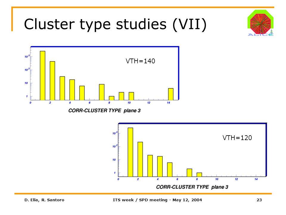 D. Elia, R. SantoroITS week / SPD meeting - May 12, 200423 Cluster type studies (VII) VTH=140 VTH=120