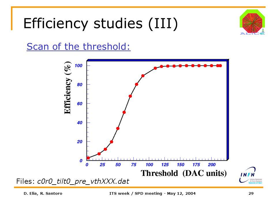 D. Elia, R. SantoroITS week / SPD meeting - May 12, 200429 Efficiency studies (III) Scan of the threshold: Files: c0r0_tilt0_pre_vthXXX.dat