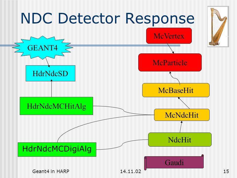 Geant4 in HARP14.11.0215 NDC Detector Response HdrNdcMCHitAlg HdrNdcSD HdrNdcMCDigiAlg McParticle McVertex McBaseHit McNdcHit GEANT4 Gaudi NdcHit