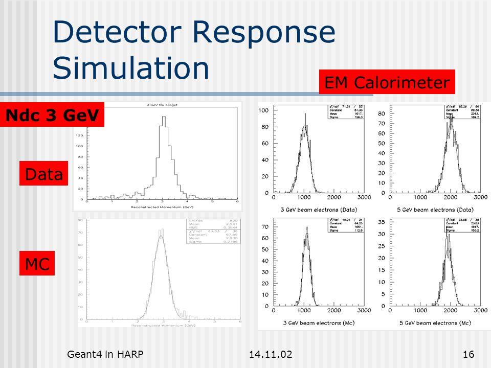 Geant4 in HARP14.11.0216 Detector Response Simulation Ndc 3 GeV Data MC EM Calorimeter
