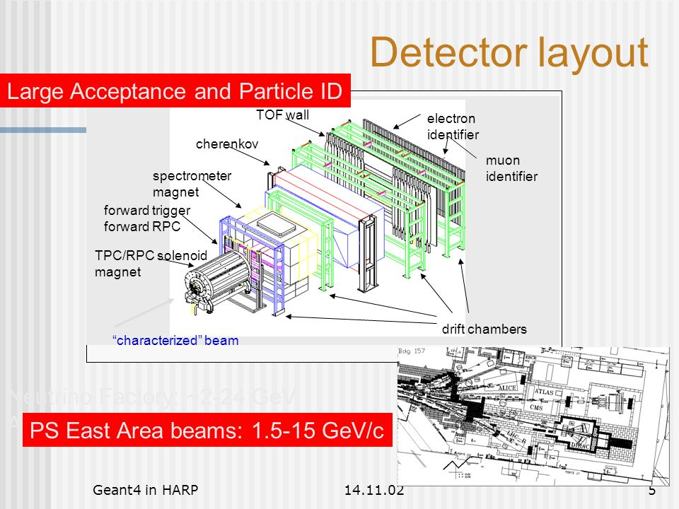 Geant4 in HARP14.11.026 12 GeV/c p Large Angle detectors RPC