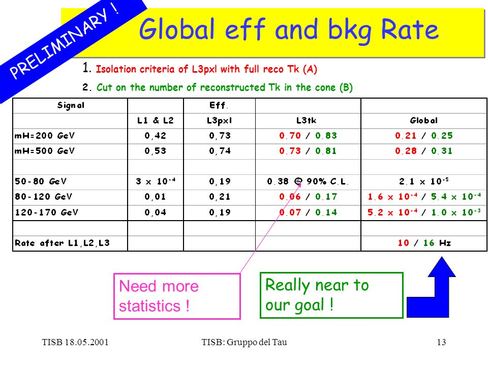 TISB 18.05.2001TISB: Gruppo del Tau13 Global eff and bkg Rate PRELIMINARY .