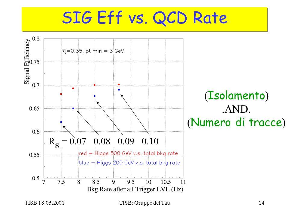 TISB 18.05.2001TISB: Gruppo del Tau14 SIG Eff vs.