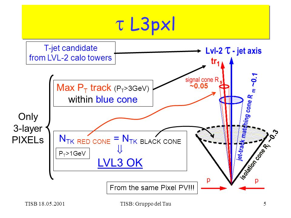 TISB 18.05.2001TISB: Gruppo del Tau5 L3pxl ~0.1 ~0.05 ~0.3 T-jet candidate from LVL-2 calo towers Max P T track (P T >3GeV) within blue cone N TK RED