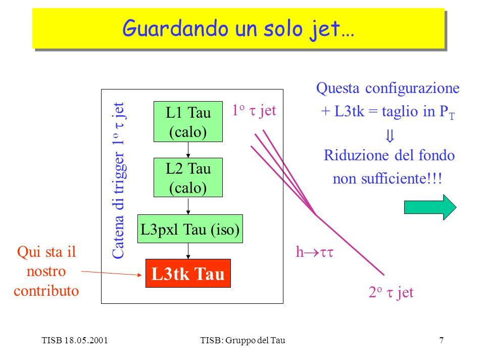 TISB 18.05.2001TISB: Gruppo del Tau7 Guardando un solo jet… h L1 Tau (calo) L2 Tau (calo) L3pxl Tau (iso) L3tk Tau 1 o jet 2 o jet Catena di trigger 1 o jet Qui sta il nostro contributo Questa configurazione + L3tk = taglio in P T Riduzione del fondo non sufficiente!!!