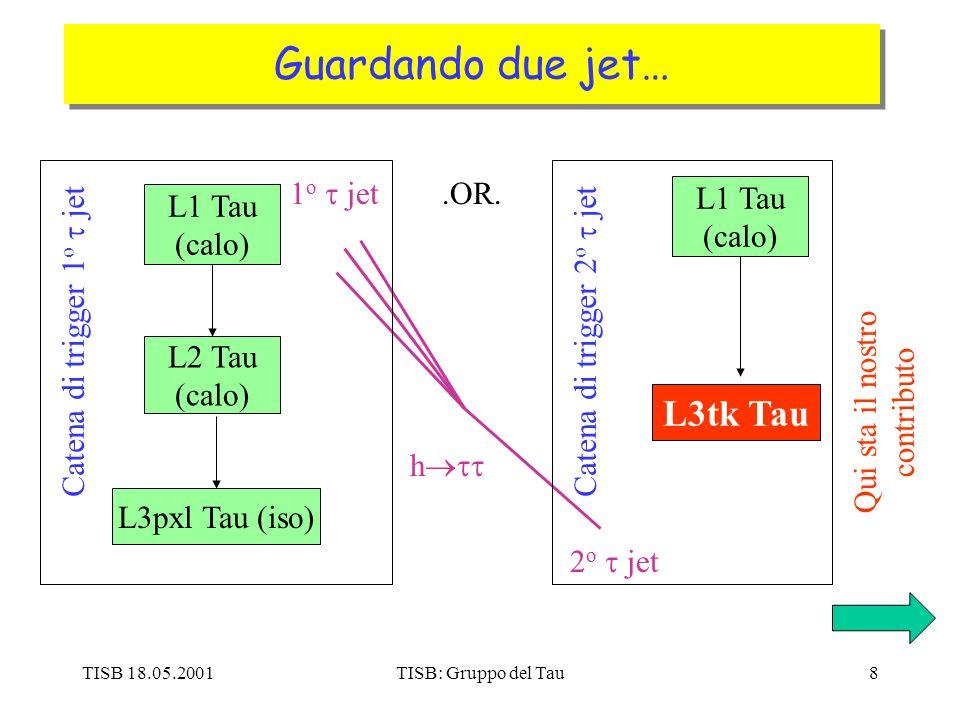 TISB 18.05.2001TISB: Gruppo del Tau8 Guardando due jet… h L1 Tau (calo) L2 Tau (calo) L3pxl Tau (iso) 1 o jet 2 o jet Catena di trigger 1 o jetCatena di trigger 2 o jet Qui sta il nostro contributo L1 Tau (calo) L3tk Tau.OR.