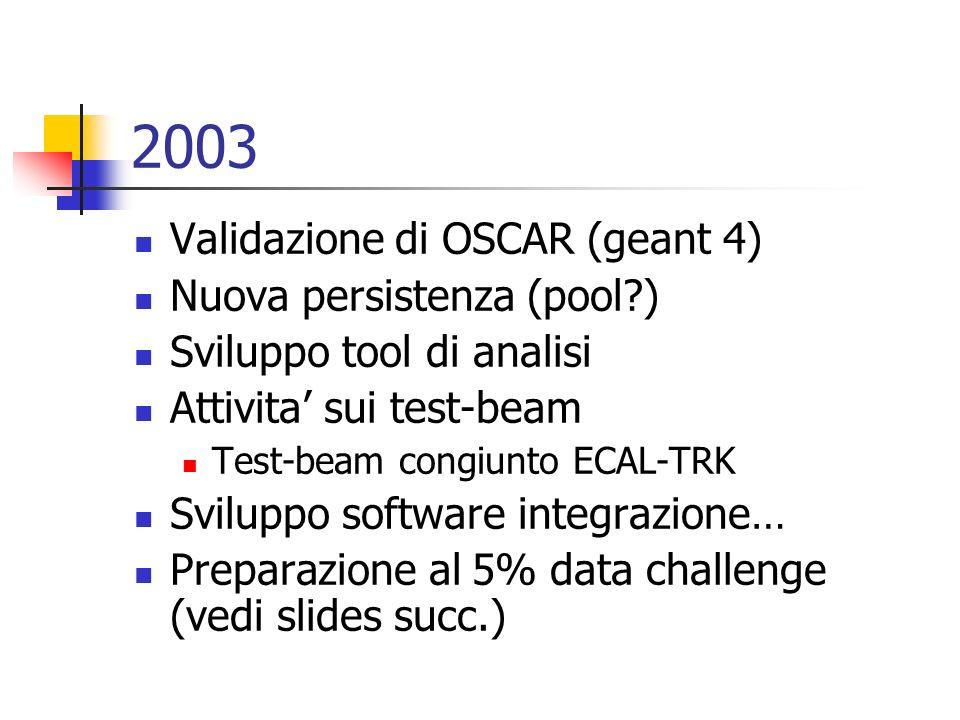2003 Validazione di OSCAR (geant 4) Nuova persistenza (pool ) Sviluppo tool di analisi Attivita sui test-beam Test-beam congiunto ECAL-TRK Sviluppo software integrazione… Preparazione al 5% data challenge (vedi slides succ.)