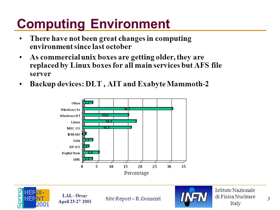 Istituto Nazionale di Fisica Nucleare Italy LAL - Orsay April 23-27 2001 Site Report – R.Gomezel 3 Computing Environment Percentage There have not been great changes in computing environment since last october As commercial unix boxes are getting older, they are replaced by Linux boxes for all main services but AFS file server Backup devices: DLT, AIT and Exabyte Mammoth-2