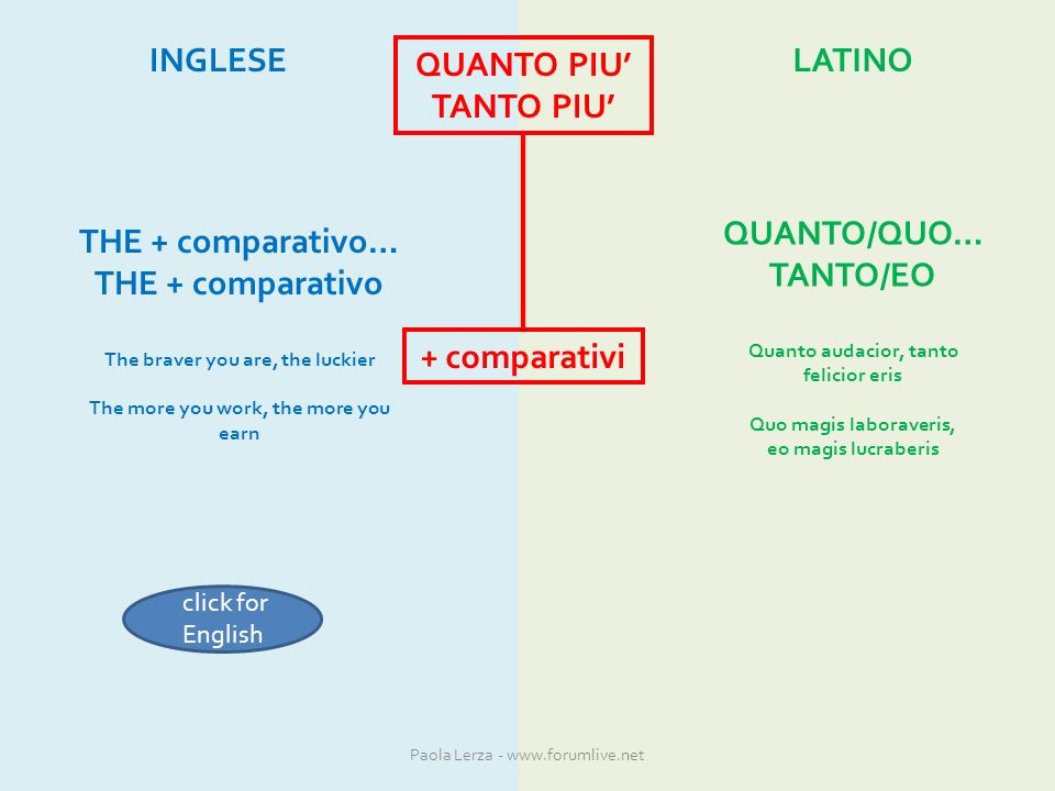 QUANTO PIU TANTO PIU + comparativi INGLESELATINO QUANTO/QUO… TANTO/EO Quanto audacior, tanto felicior eris Quo magis laboraveris, eo magis lucraberis THE + comparativo… THE + comparativo The braver you are, the luckier The more you work, the more you earn click for English Paola Lerza - www.forumlive.net