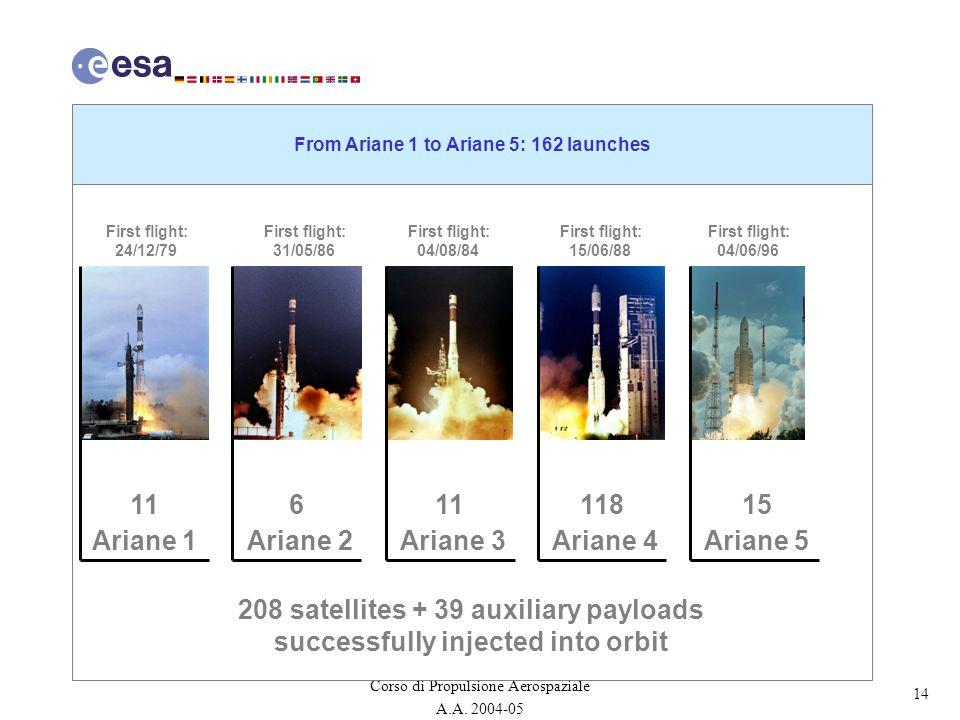 14 Corso di Propulsione Aerospaziale A.A. 2004-05 From Ariane 1 to Ariane 5: 162 launches 11 Ariane 1 6 Ariane 2 11 Ariane 3 118 Ariane 4 15 Ariane 5