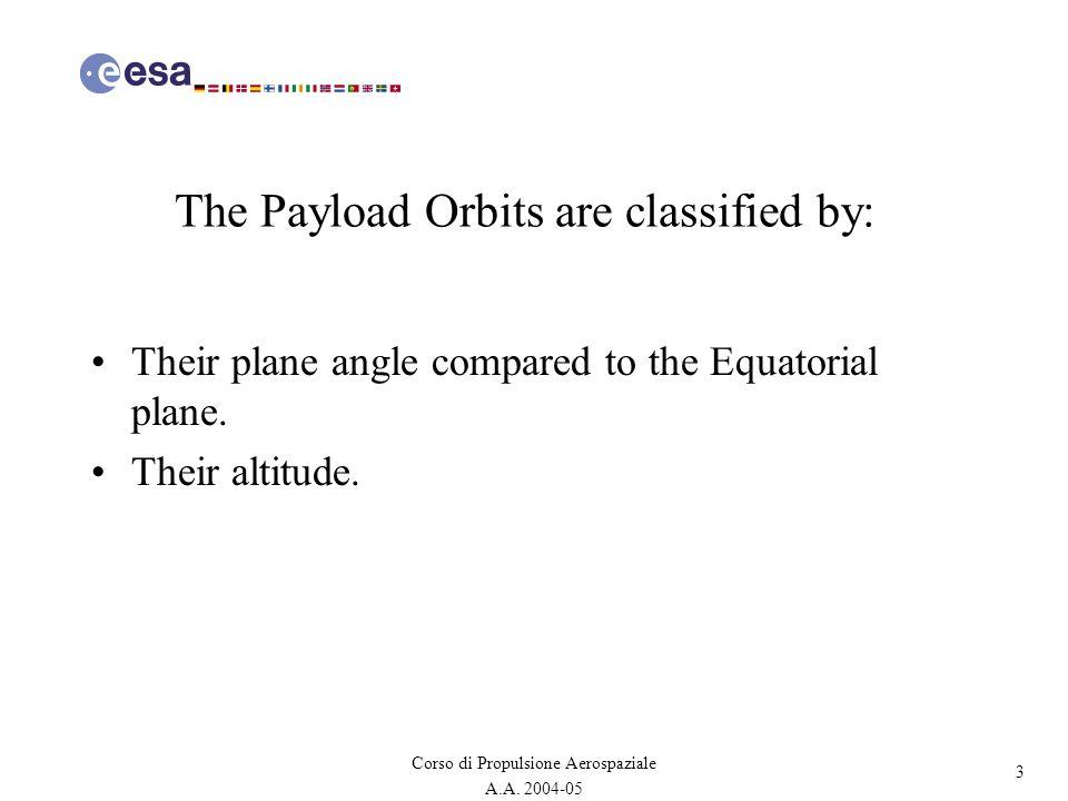 44 Corso di Propulsione Aerospaziale A.A. 2004-05 A5 payload volume