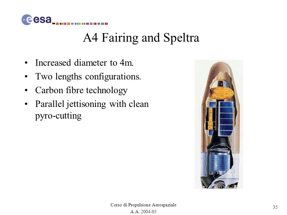 35 Corso di Propulsione Aerospaziale A.A. 2004-05 A4 Fairing and Speltra Increased diameter to 4m. Two lengths configurations. Carbon fibre technology
