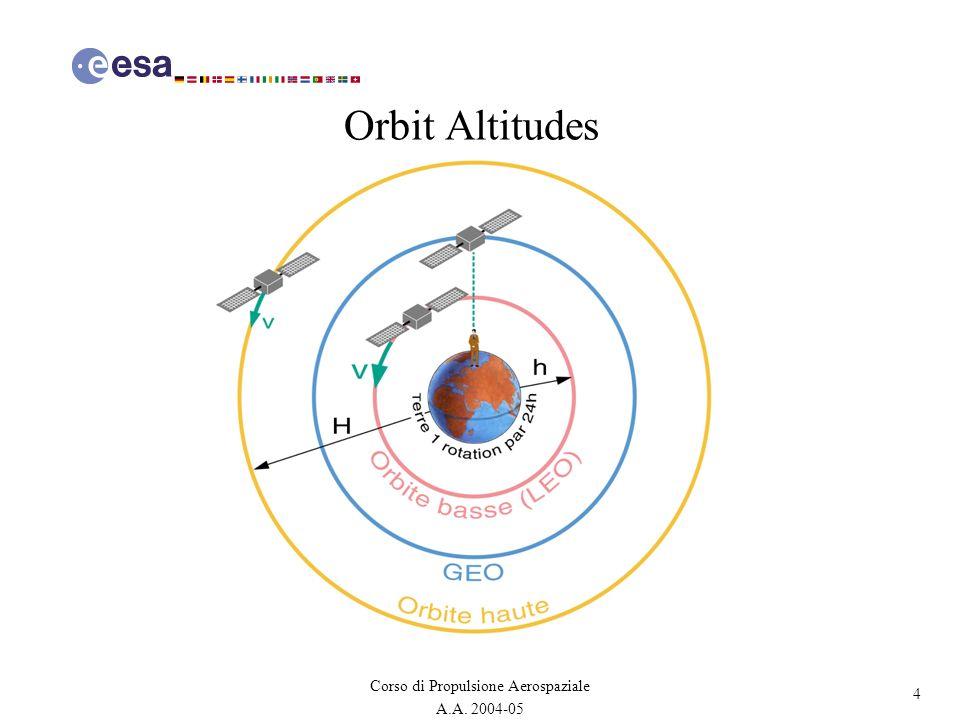 4 Corso di Propulsione Aerospaziale A.A. 2004-05 Orbit Altitudes