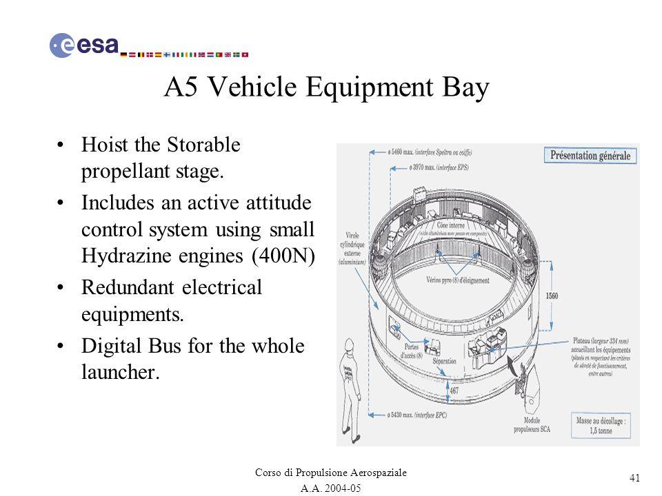 41 Corso di Propulsione Aerospaziale A.A. 2004-05 A5 Vehicle Equipment Bay Hoist the Storable propellant stage. Includes an active attitude control sy