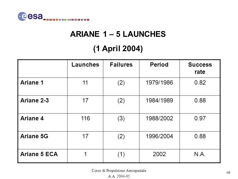 46 Corso di Propulsione Aerospaziale A.A. 2004-05 ARIANE 1 – 5 LAUNCHES (1 April 2004) LaunchesFailuresPeriodSuccess rate Ariane 111(2)1979/19860.82 A