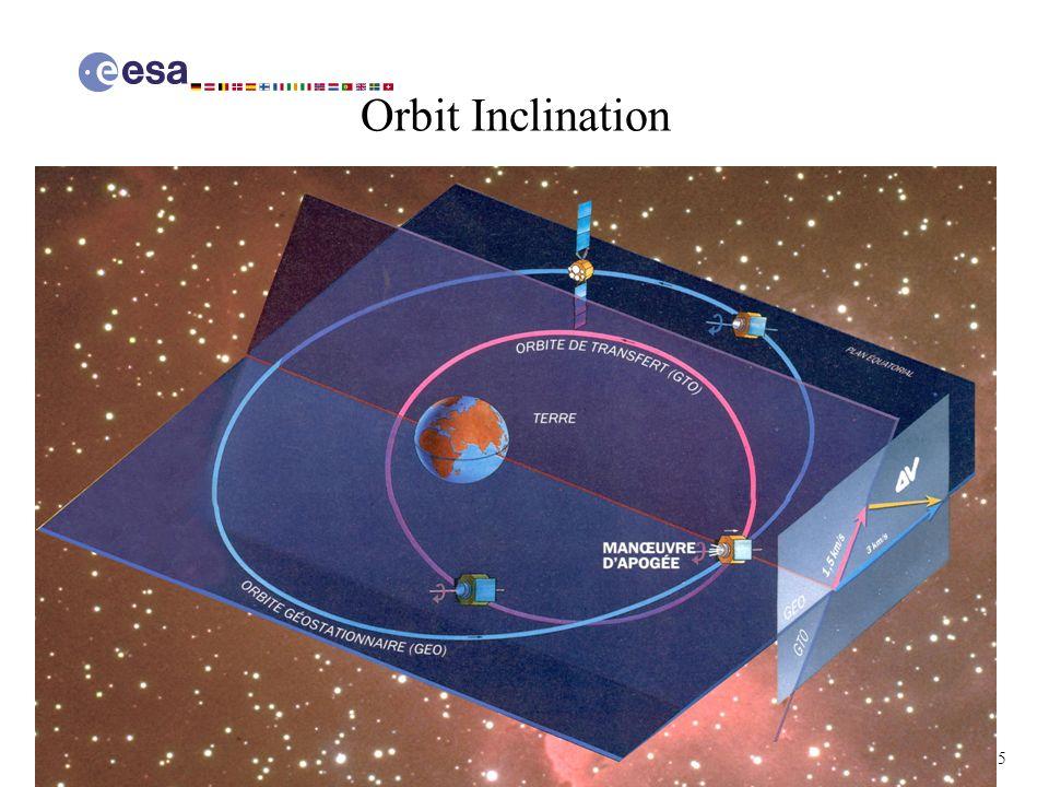 5 Corso di Propulsione Aerospaziale A.A. 2004-05 Orbit Inclination