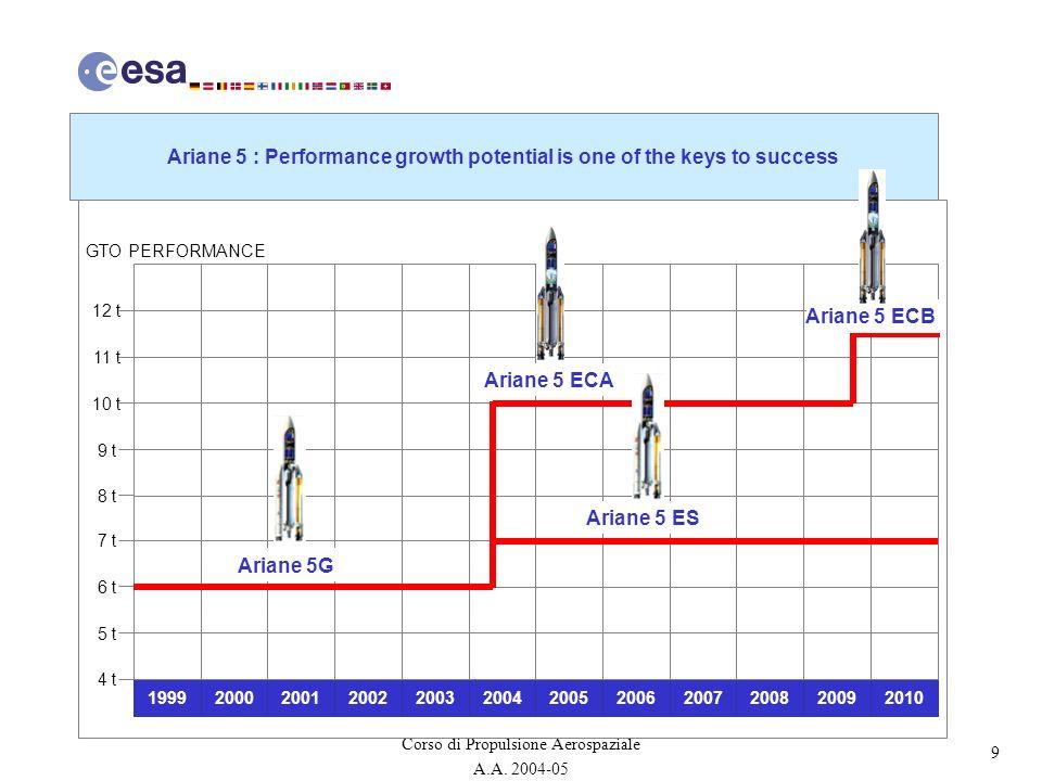 40 Corso di Propulsione Aerospaziale A.A.2004-05 A5 Vulcain Engine Thrust: 1145kN.