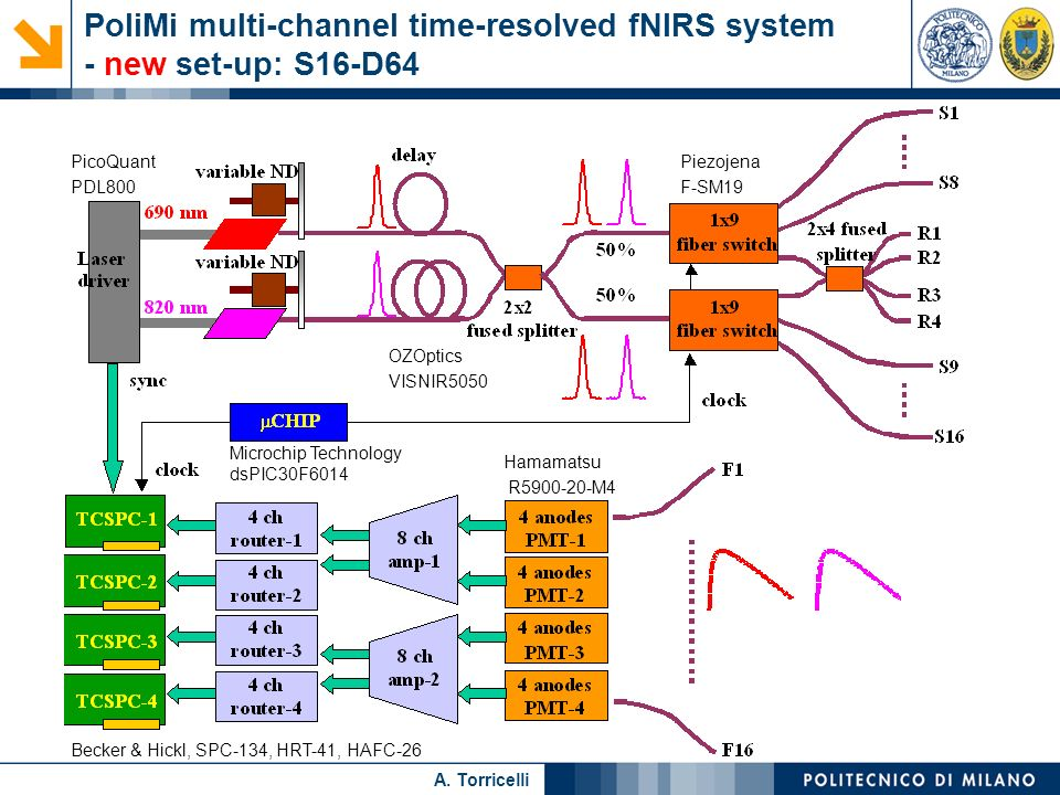 Nome relatore A. Torricelli PoliMi multi-channel time-resolved fNIRS system - new set-up: S16-D64 PicoQuant PDL800 Piezojena F-SM19 Hamamatsu R5900-20
