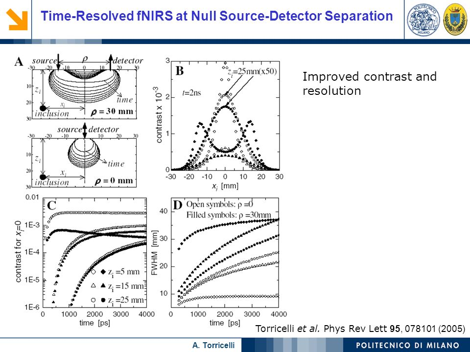 Nome relatore A. Torricelli Time-Resolved fNIRS at Null Source-Detector Separation Torricelli et al. Phys Rev Lett 95, 078101 (2005) Improved contrast
