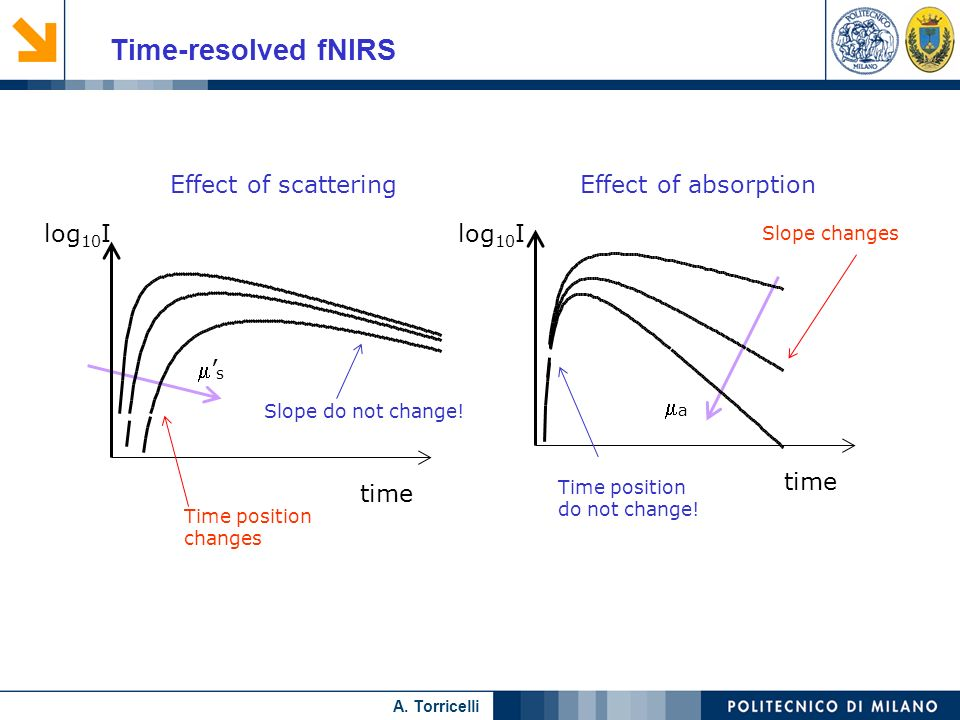 Nome relatore A. Torricelli Time-resolved fNIRS log 10 I a time log 10 I Effect of absorption Time position do not change! Slope changes s time Effect