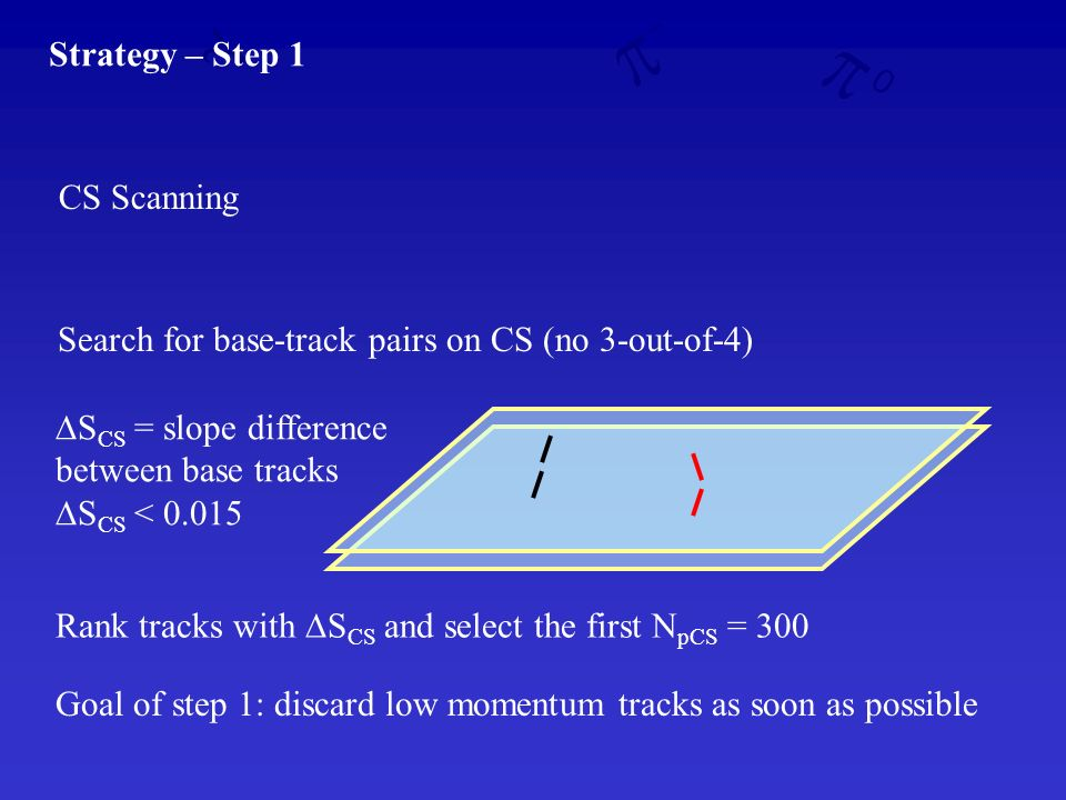 Strategy – Step 1 CS Scanning Search for base-track pairs on CS (no 3-out-of-4) S CS = slope difference between base tracks S CS < 0.015 Rank tracks with S CS and select the first N pCS = 300 Goal of step 1: discard low momentum tracks as soon as possible