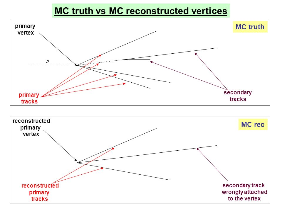 MC truth vs MC reconstructed vertices MC truth primary vertex primary tracks secondary tracks MC rec reconstructed primary vertex reconstructed primary tracks secondary track wrongly attached to the vertex