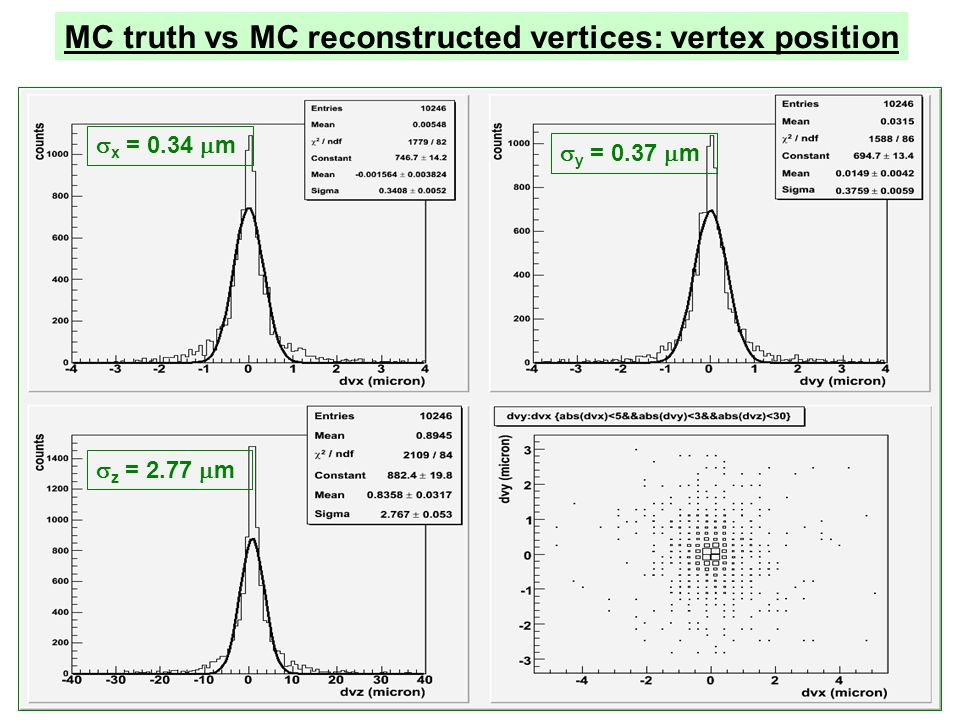 x = 0.34 m y = 0.37 m z = 2.77 m MC truth vs MC reconstructed vertices: vertex position