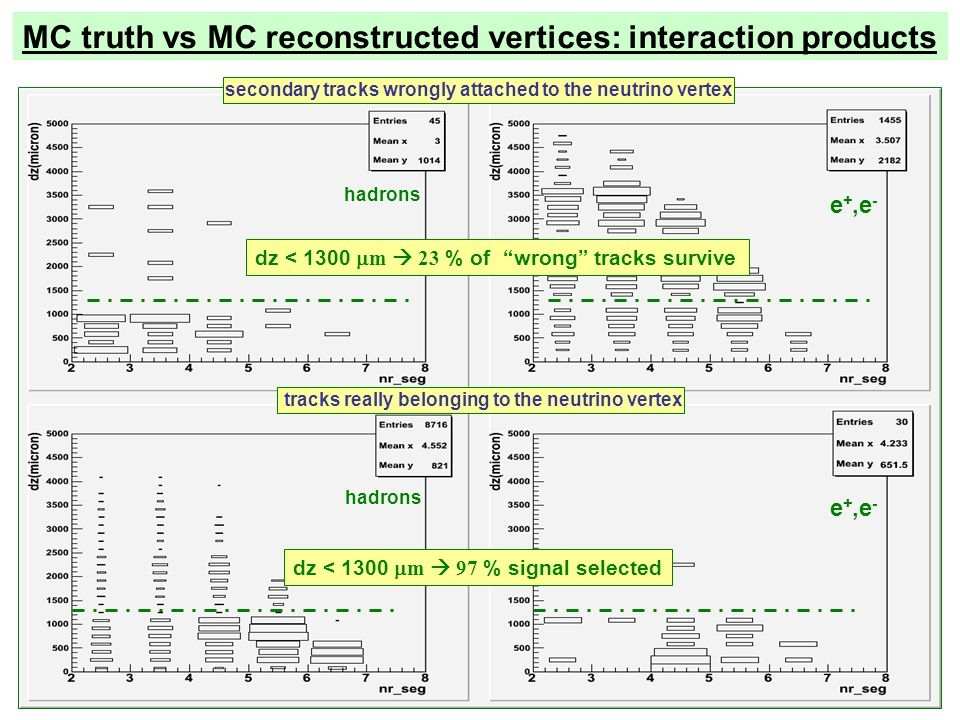 hadrons e +,e - secondary tracks wrongly attached to the neutrino vertex tracks really belonging to the neutrino vertex dz < 1300 m 97 % signal selecteddz < 1300 m 23 % of wrong tracks survive MC truth vs MC reconstructed vertices: interaction products