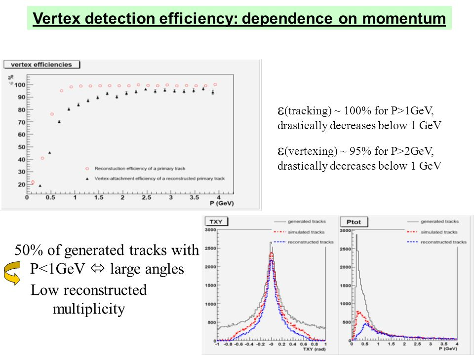 (tracking) ~ 100% for P>1GeV, drastically decreases below 1 GeV (vertexing) ~ 95% for P>2GeV, drastically decreases below 1 GeV 50% of generated tracks with P<1GeV large angles Low reconstructed multiplicity Vertex detection efficiency: dependence on momentum