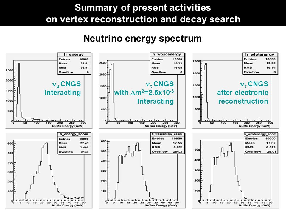 Neutrino energy spectrum CNGS interacting CNGS with m 2 =2.5x10 -3 Interacting CNGS after electronic reconstruction Summary of present activities on vertex reconstruction and decay search