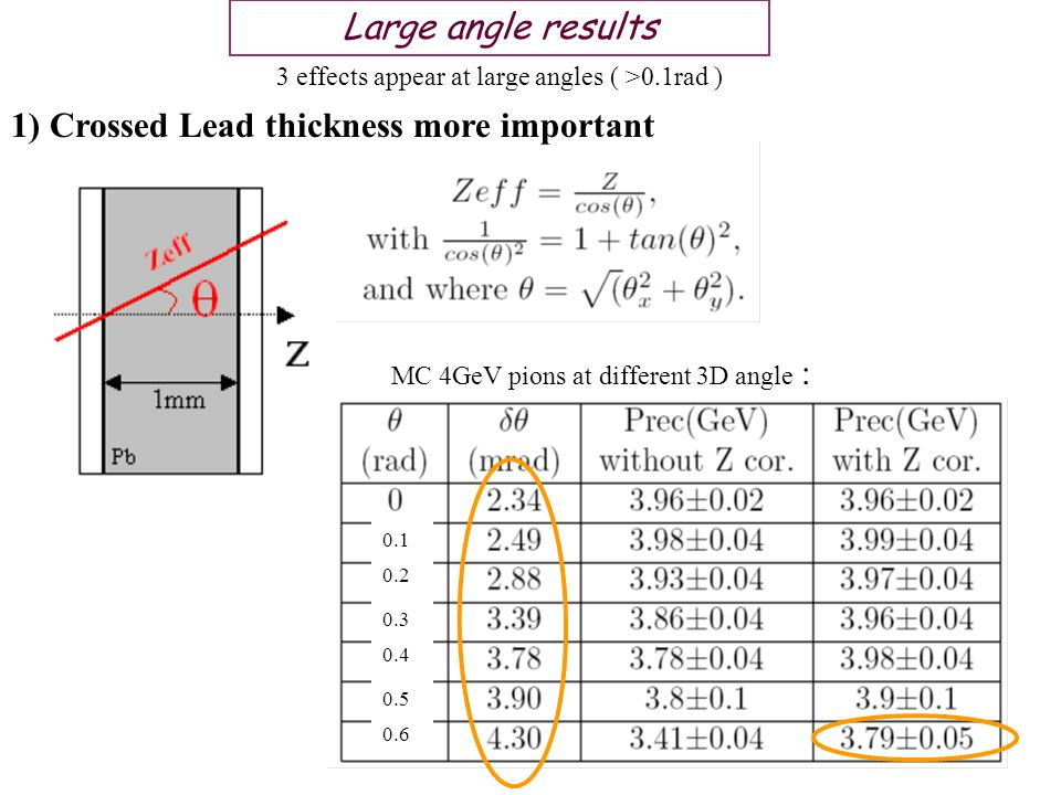 Large angle results 3 effects appear at large angles ( >0.1rad ) 1) Crossed Lead thickness more important 0.1 0.2 0.3 0.4 0.5 0.6 MC 4GeV pions at different 3D angle :