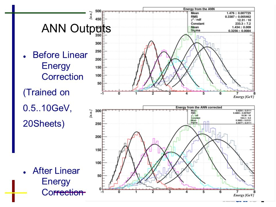 46 ANN Outputs Before Linear Energy Correction (Trained on 0.5..10GeV, 20Sheets) After Linear Energy Correction