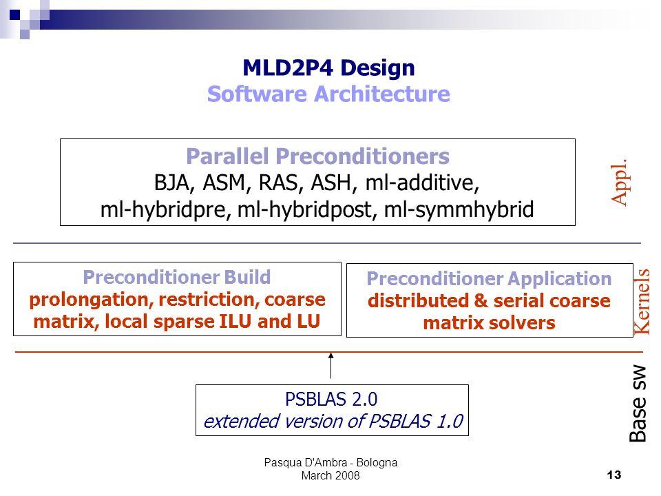 Pasqua D'Ambra - Bologna March 200813 MLD2P4 Design Software Architecture Parallel Preconditioners BJA, ASM, RAS, ASH, ml-additive, ml-hybridpre, ml-h