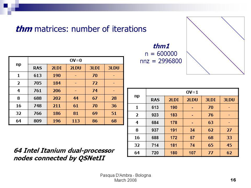 Pasqua D'Ambra - Bologna March 200816 thm matrices: number of iterations np OV=0 RAS2LDI2LDU3LDI3LDU 1613190-70- 2705184-72- 4761206-74- 8688202446728