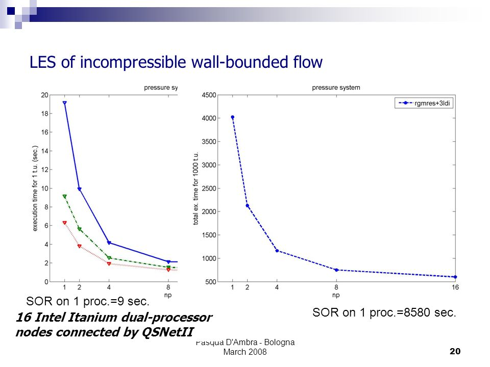 Pasqua D'Ambra - Bologna March 200820 LES of incompressible wall-bounded flow 16 Intel Itanium dual-processor nodes connected by QSNetII SOR on 1 proc