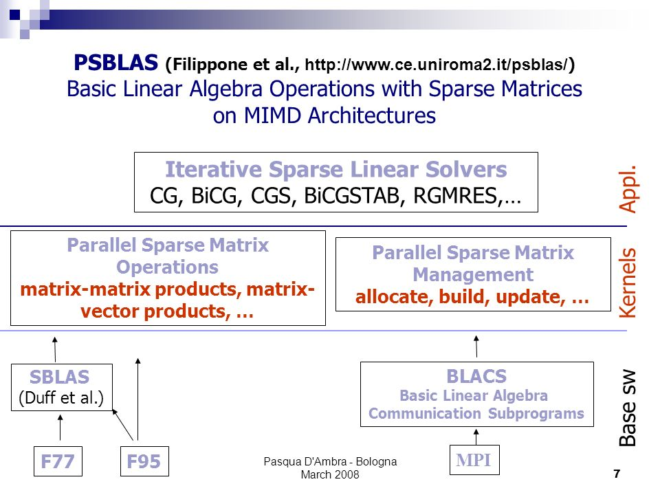 Pasqua D Ambra - Bologna March 20087 PSBLAS (Filippone et al., http://www.ce.uniroma2.it/psblas/ ) Basic Linear Algebra Operations with Sparse Matrices on MIMD Architectures Iterative Sparse Linear Solvers CG, BiCG, CGS, BiCGSTAB, RGMRES,… Appl.