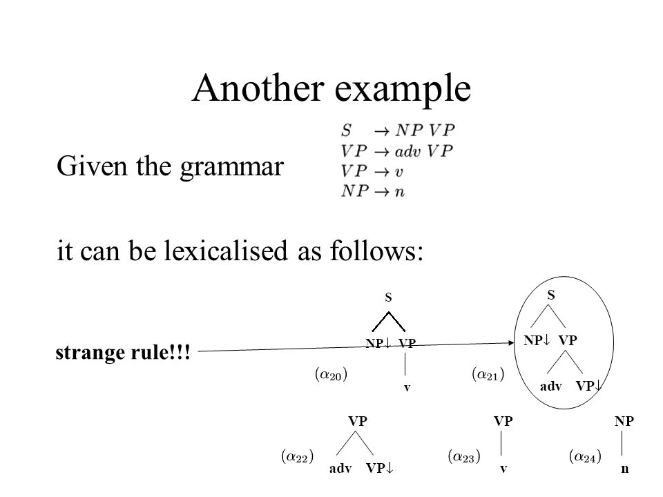 FMZ Another example Given the grammar it can be lexicalised as follows: strange rule!!!