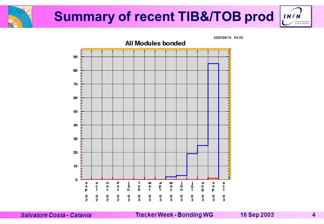 16 Sep 2003Tracker Week - Bonding WG4 Salvatore Costa - Catania Summary of recent TIB&/TOB prod