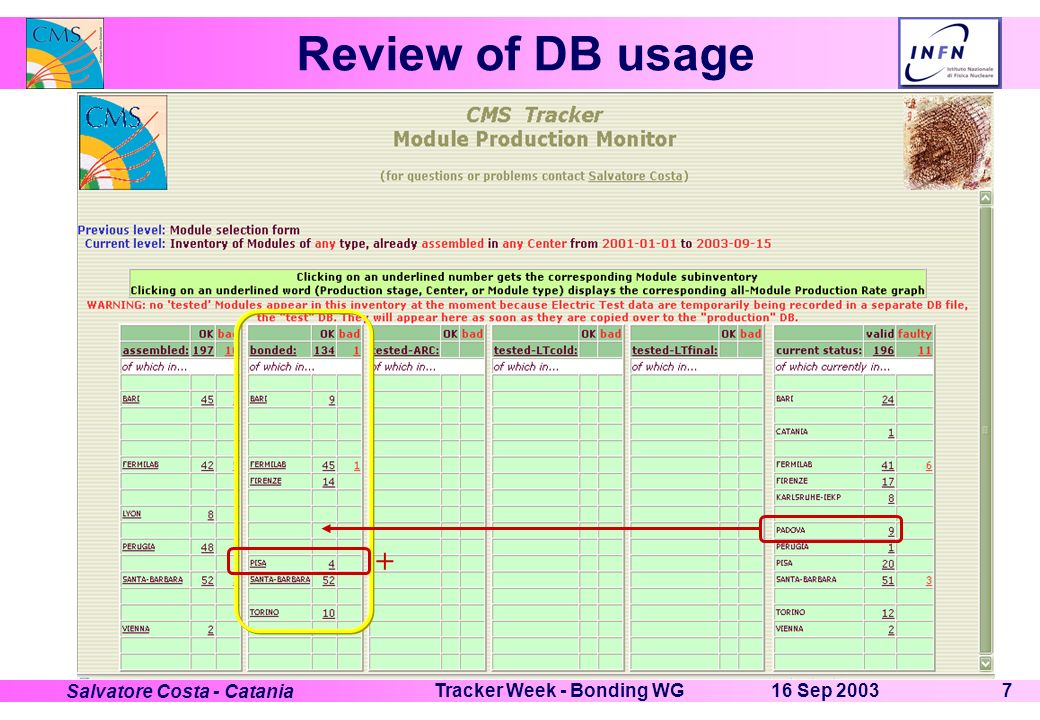 16 Sep 2003Tracker Week - Bonding WG7 Salvatore Costa - Catania Review of DB usage +