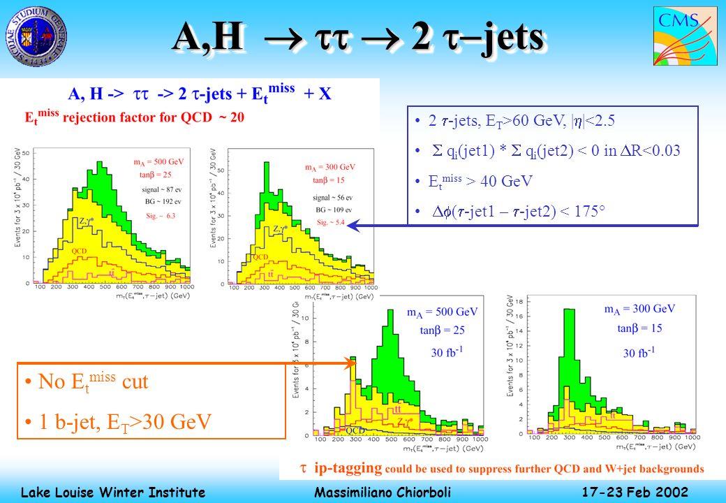 Massimiliano Chiorboli 17-23 Feb 2002 Lake Louise Winter Institute A,H 2 jets 2 -jets, E T >60 GeV, | |<2.5 q i (jet1) * q i (jet2) < 0 in R<0.03 E t