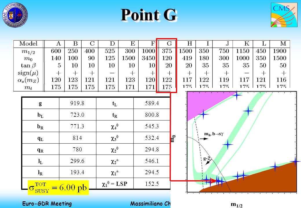 Massimiliano Chiorboli 18-20 Apr 2002 Euro-GDR Meeting 152.5 1 0 = LSP 294.5 1 ± 193.4lRlR 546.1 2 ± 299.6lLlL 294.8 2 0 780qRqR 532.4 3 0 814qLqL 545.3 4 0 771.3bRbR 800.8tRtR 723.0bLbL 589.4tLtL 919.8g Point G