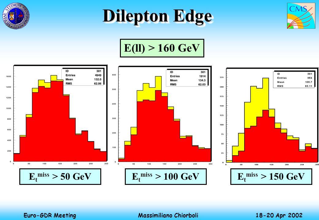 Massimiliano Chiorboli 18-20 Apr 2002 Euro-GDR Meeting Dilepton Edge E t miss > 100 GeVE t miss > 50 GeVE t miss > 150 GeV E(ll) > 160 GeV