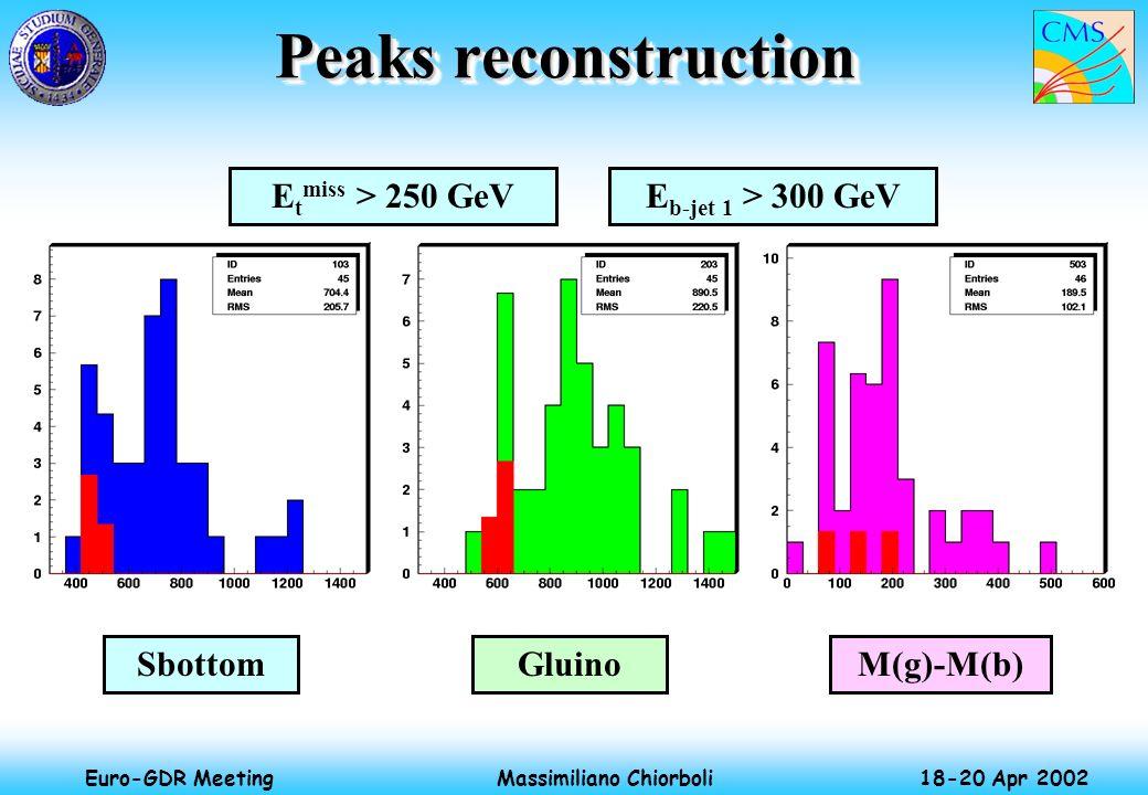 Massimiliano Chiorboli 18-20 Apr 2002 Euro-GDR Meeting Peaks reconstruction E t miss > 250 GeVE b-jet 1 > 300 GeV SbottomGluinoM(g)-M(b)