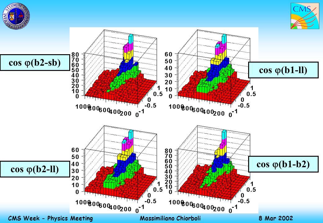 Massimiliano Chiorboli 8 Mar 2002 CMS Week - Physics Meeting cos (b2-sb) cos (b1-ll) cos (b2-ll) cos (b1-b2)