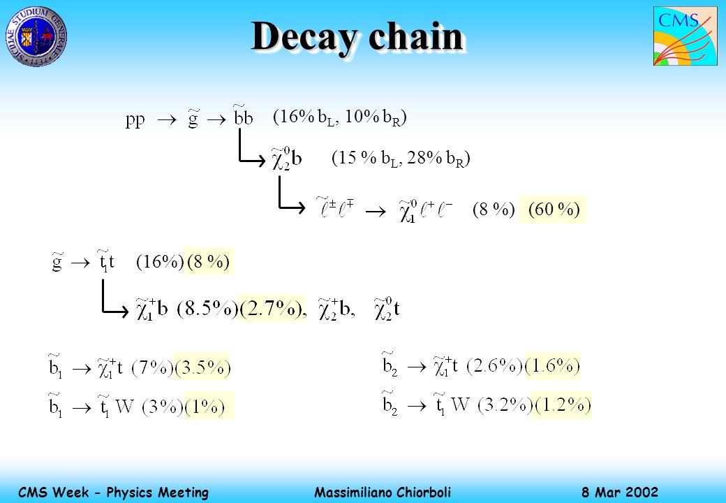 Massimiliano Chiorboli 8 Mar 2002 CMS Week - Physics Meeting (16%) (8 %) Decay chain (16% b L, 10% b R ) (15 % b L, 28% b R ) (8 %) (60 %)