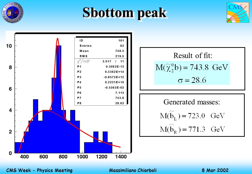 Massimiliano Chiorboli 8 Mar 2002 CMS Week - Physics Meeting Sbottom peak Result of fit: Generated masses: