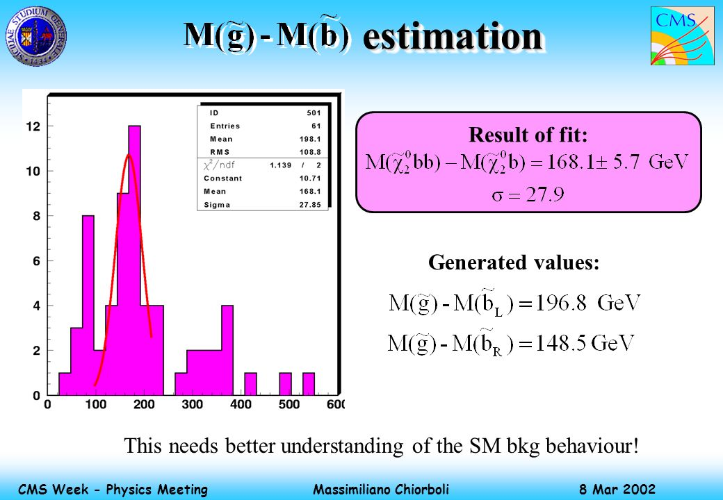 Massimiliano Chiorboli 8 Mar 2002 CMS Week - Physics Meeting estimation estimation This needs better understanding of the SM bkg behaviour! Result of