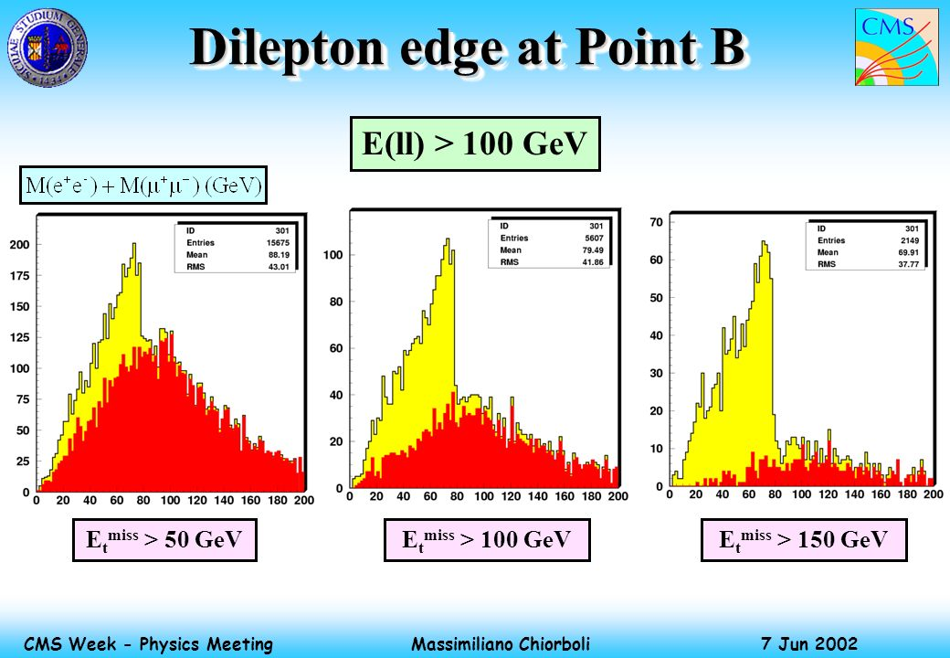 Massimiliano Chiorboli 7 Jun 2002 CMS Week - Physics Meeting Dilepton edge at Point B E(ll) > 100 GeV E t miss > 50 GeVE t miss > 100 GeVE t miss > 15